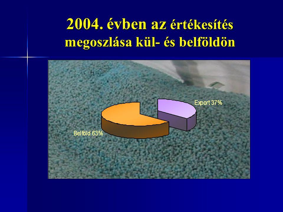 2004. évben az értékesítés megoszlása kül- és belföldön