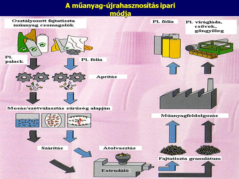 A műanyag-újrahasznosítás ipari módja