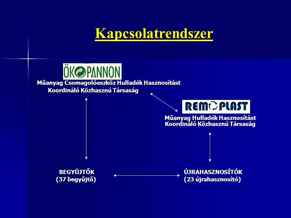 Kapcsolatrendszer Műanyag Csomagolóeszköz Hulladék Hasznosítást Koordináló Közhasznú Társaság Műanyag Hulladék Hasznosítást Koordináló Közhasznú Társaság Műanyag Hulladék Hasznosítást Koordináló Közhasznú Társaság BEGYÜJTŐK ÚJRAHASZNOSÍTÓK BEGYÜJTŐK ÚJRAHASZNOSÍTÓK (37 begyűjtő) (23 újrahasznosító) (37 begyűjtő) (23 újrahasznosító)