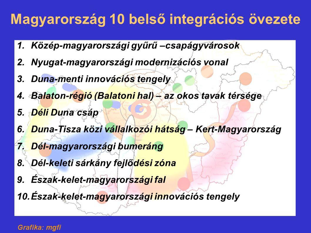 Magyarország 10 belső integrációs övezete 1.Közép-magyarországi gyűrű –csapágyvárosok 2.Nyugat-magyarországi modernizációs vonal 3.Duna-menti innováci