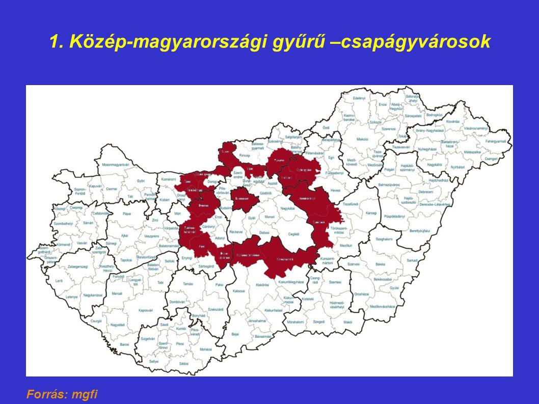 1. Közép-magyarországi gyűrű –csapágyvárosok Forrás: mgfi