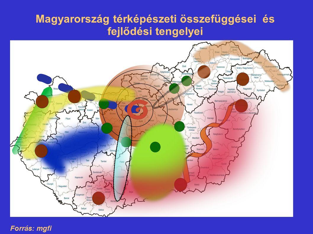 Magyarország térképészeti összefüggései és fejlődési tengelyei Forrás: mgfi