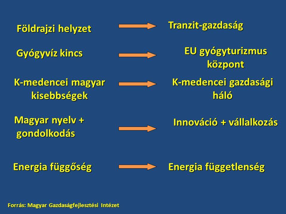 Energia függőség Energia függetlenség Földrajzi helyzet Tranzit-gazdaság Gyógyvíz kincs EU gyógyturizmus központ K-medencei magyar kisebbségek K-meden