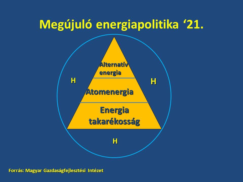 Megújuló energiapolitika '21. H H Atomenergia Energia takarékosság H Alternatívenergia Forrás: Magyar Gazdaságfejlesztési Intézet