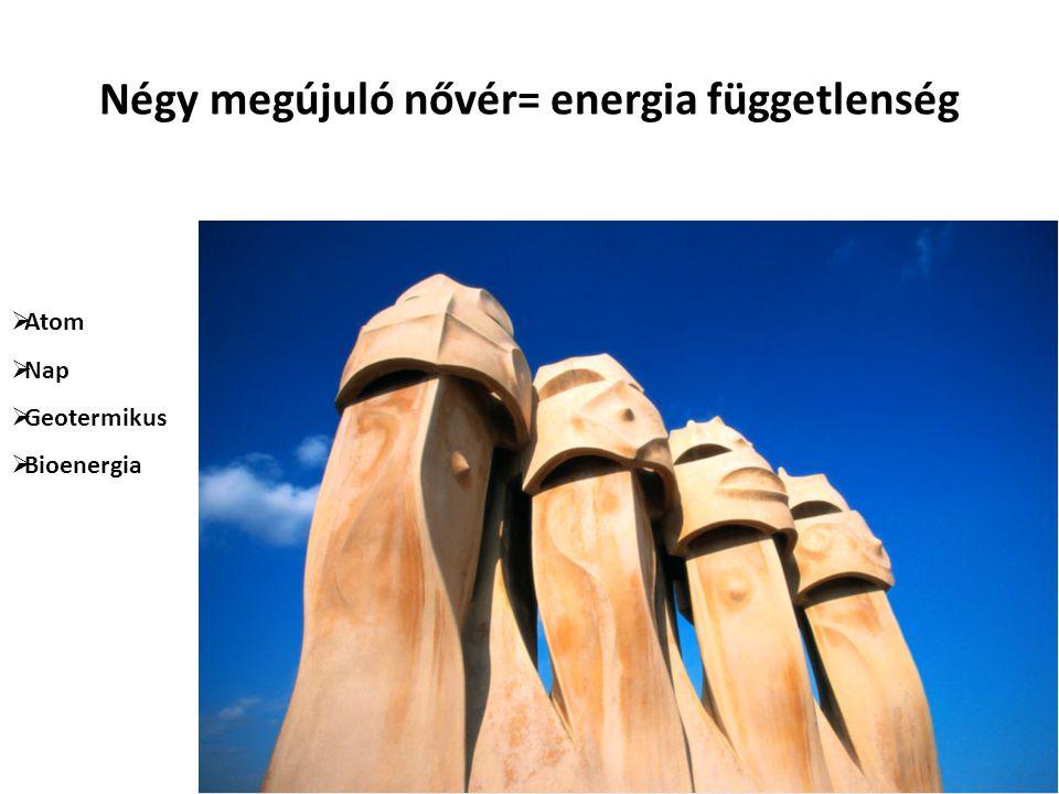 Négy megújuló nővér= energia függetlenség  Atom  Nap  Geotermikus  Bioenergia