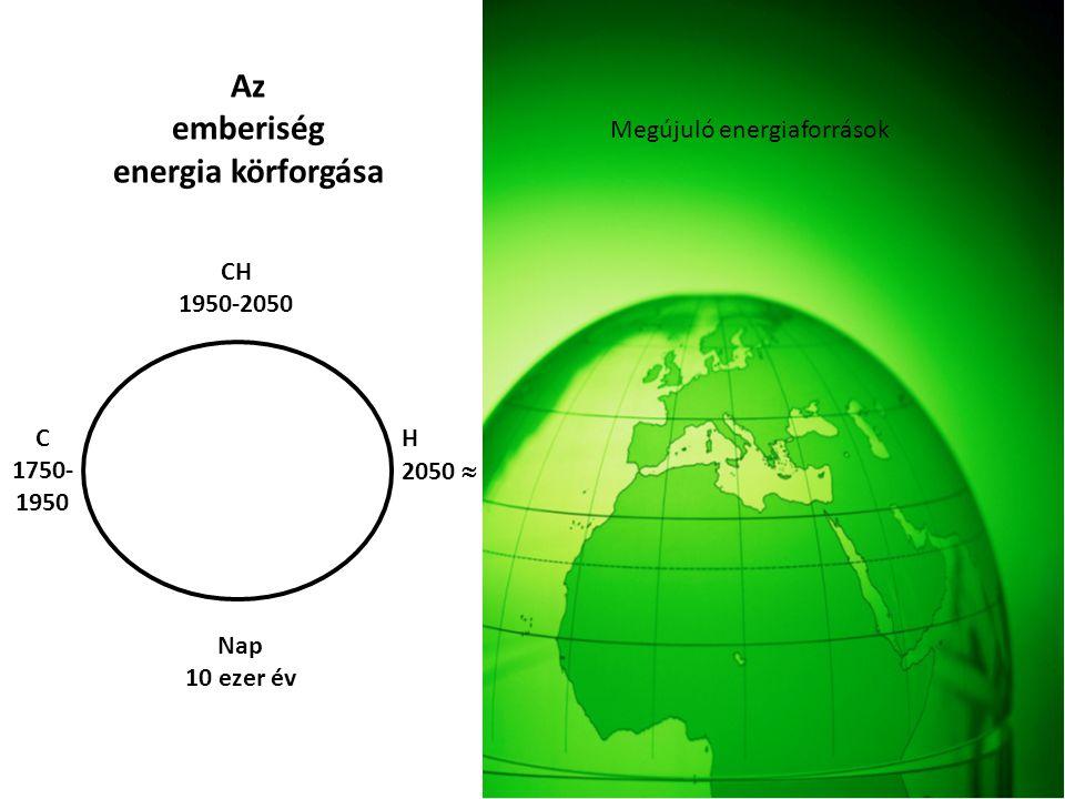 Megújuló energiaforrások Az emberiség energia körforgása Nap 10 ezer év CH 1950-2050 H 2050  C 1750- 1950