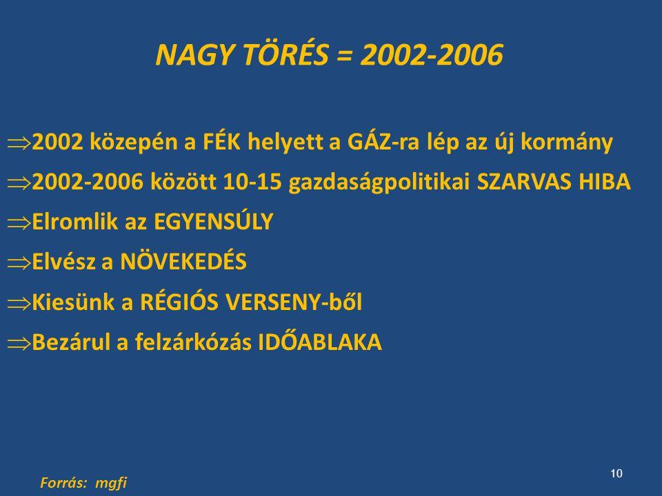 NAGY TÖRÉS = 2002-2006  2002 közepén a FÉK helyett a GÁZ-ra lép az új kormány  2002-2006 között 10-15 gazdaságpolitikai SZARVAS HIBA  Elromlik az EGYENSÚLY  Elvész a NÖVEKEDÉS  Kiesünk a RÉGIÓS VERSENY-ből  Bezárul a felzárkózás IDŐABLAKA Forrás: mgfi 10