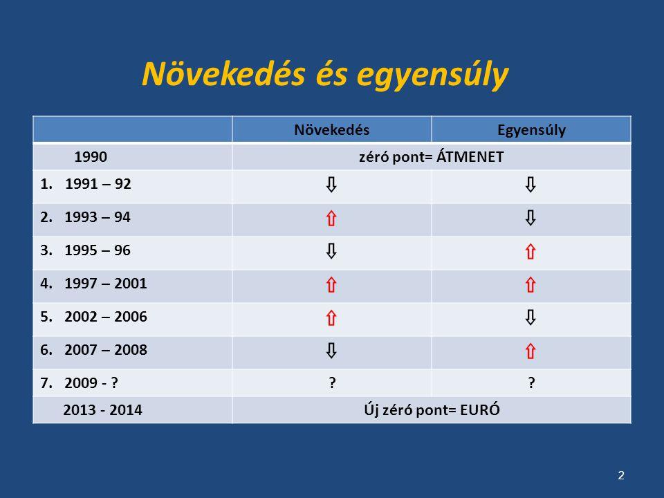 Magyar Kórrajz' 2007  EU 27 között legmagasabb költségvetési deficit  EU 27 között legmagasabb infláció  EU 27 közül legmagasabb alapkamat  EU 27 átlagos GDP ütemtől elmaradó magyar GDP növekedés: megtorpan az európai felzárkózás  Közép-Európa átlagos növekedésének harmada a magyar növekedés: gyors régiós lemaradás  EU 27 közül második legalacsonyabb foglalkoztatási ráta  EU 27 között legmagasabb vagyoni és jövedelmi egyenlőtlenségi szint  Társadalmi, politikai és üzleti válságjelenségek Forrás: mgfi 3
