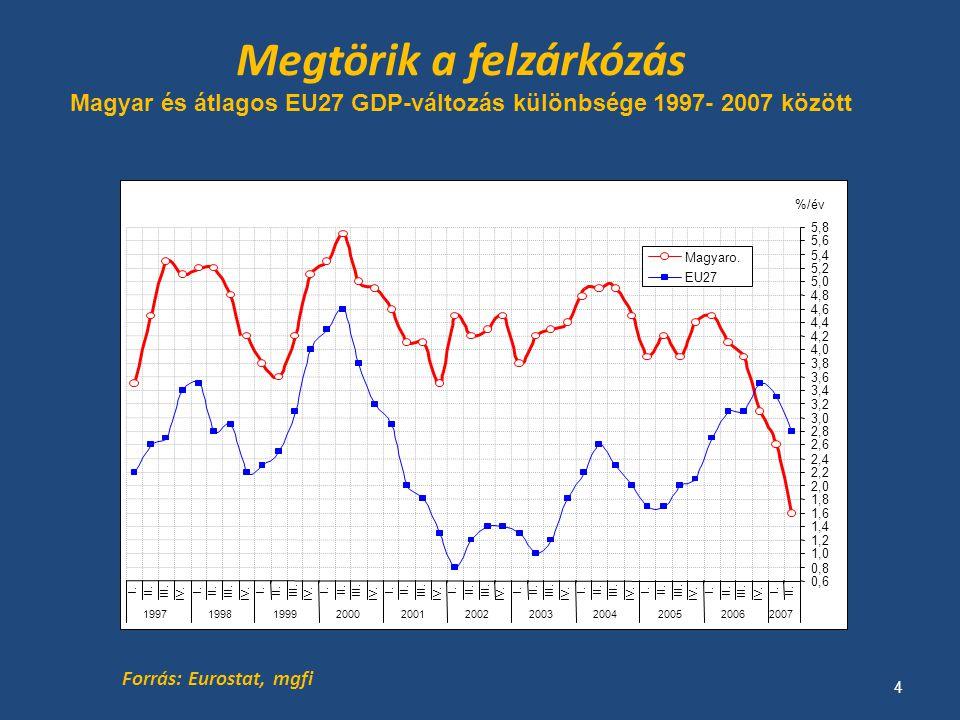 Tőke CSAPDA Magyarországon Tények GDP = 100 Mrd euró bFDIs = 60 Mrd euró kFDIs = 10 Mrd euró Becsült értékek Profit ráta  15-20% Tőkemérleg deficit  50 Mrd euró, GDP 50% Profit mérleg deficit  10 Mrd euró, GDP 10 % Éves új FDIs szükséglet  GDP 4-6 % Magas beáramló FDIs / GDP, és alacsony kiáramló FDIs /GDP arány Negatív profit mérleg Új FDIs beáramlás nélkül kritikus fizetési mérleg deficit Torz tőkemérleg Forrás: mgfi 15