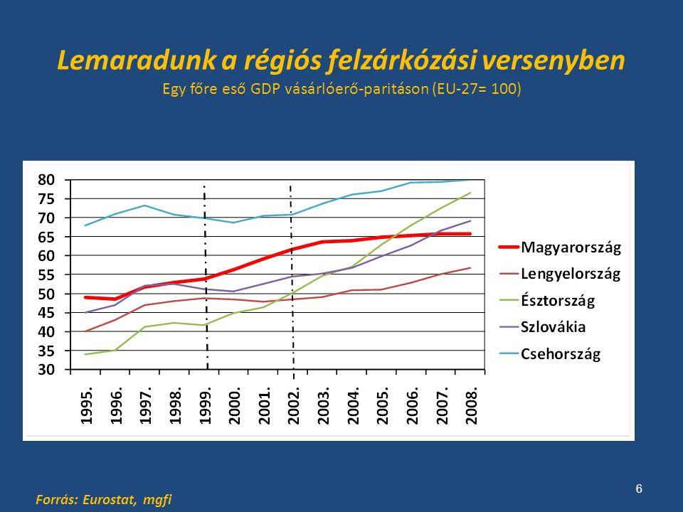 Lemaradunk a régiós felzárkózási versenyben Egy főre eső GDP vásárlóerő-paritáson (EU-27= 100) Forrás: Eurostat, mgfi 6