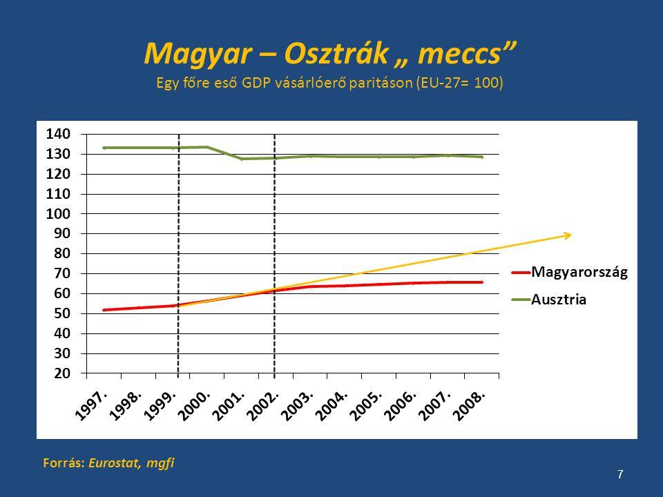 """Magyar – Osztrák """" meccs Egy főre eső GDP vásárlóerő paritáson (EU-27= 100) Forrás: Eurostat, mgfi 7"""
