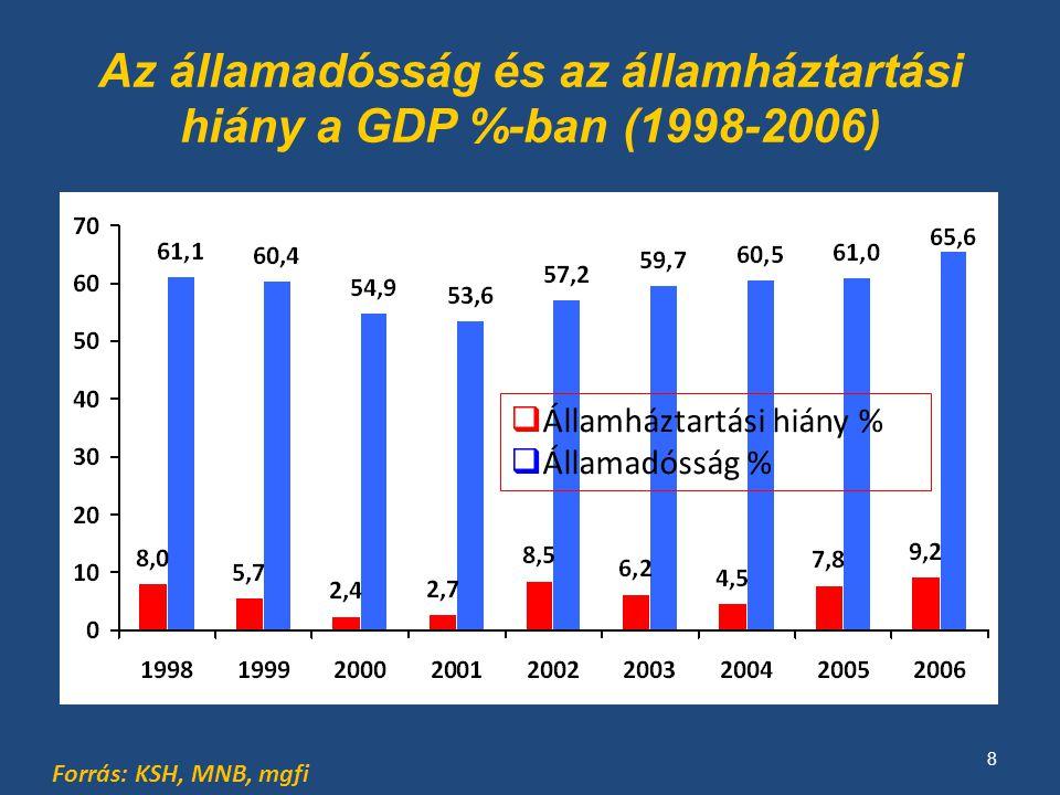 Az állam bevételei/kiadásai a GDP arányában Forrás: General Goverment Data.