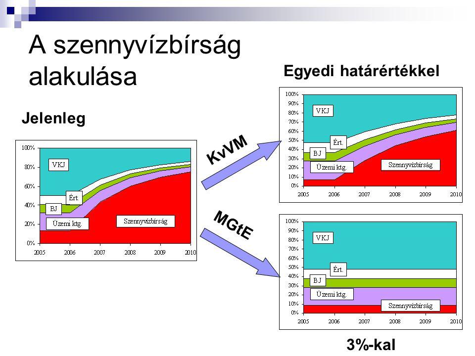 A szennyvízbírság alakulása Jelenleg Egyedi határértékkel 3%-kal KvVM MGtE