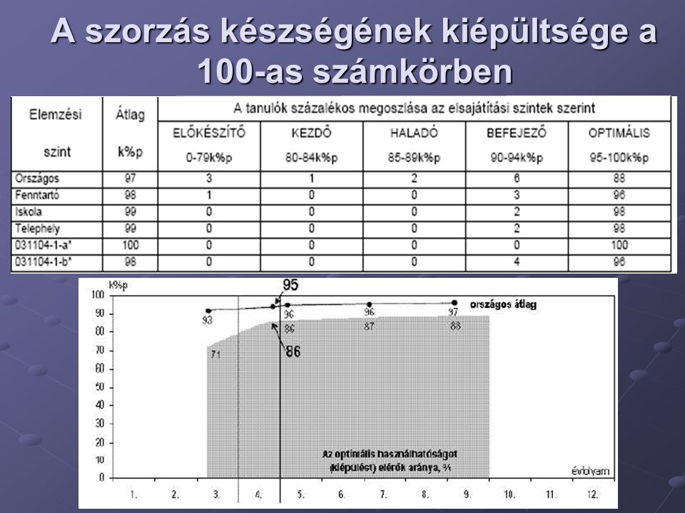 A szorzás készségének kiépültsége a 100-as számkörben