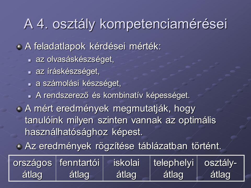 A 4. osztály kompetenciamérései A feladatlapok kérdései mérték: az olvasáskészséget, az olvasáskészséget, az íráskészséget, az íráskészséget, a számol