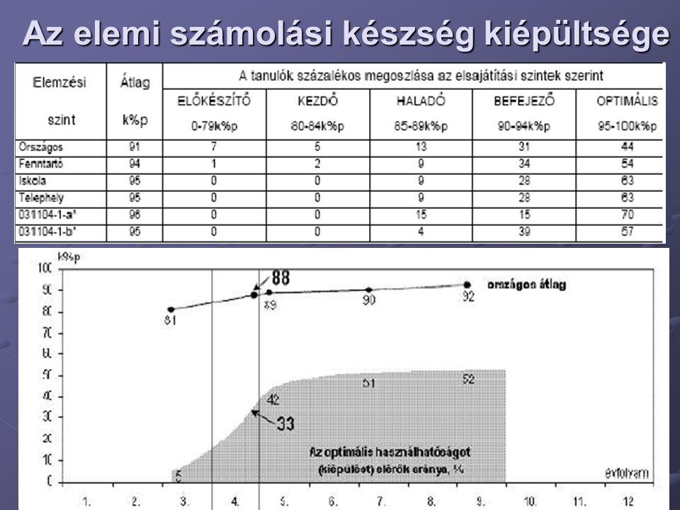 Az elemi számolási készség kiépültsége