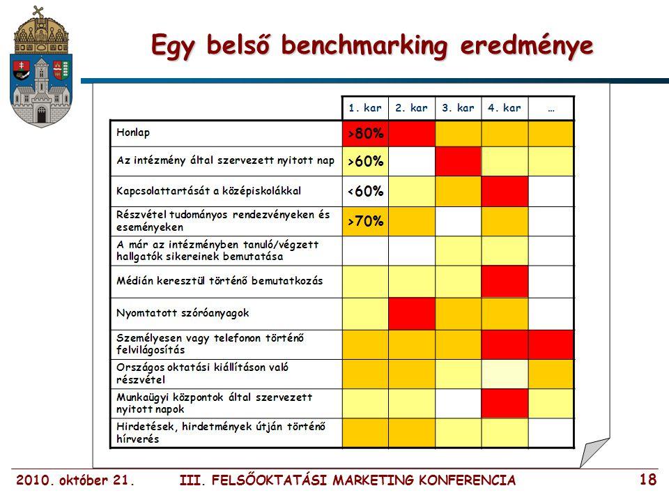 2010. október 21. III. FELSŐOKTATÁSI MARKETING KONFERENCIA 18 Egy belső benchmarking eredménye