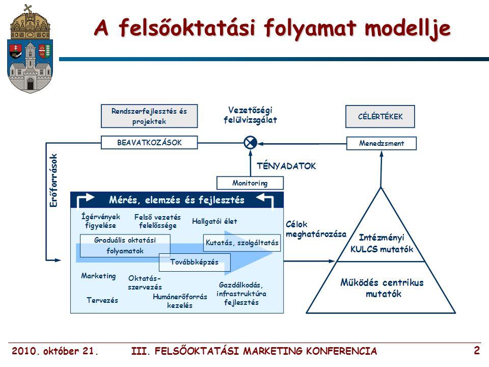 2010. október 21. III. FELSŐOKTATÁSI MARKETING KONFERENCIA 2 A felsőoktatási folyamat modellje