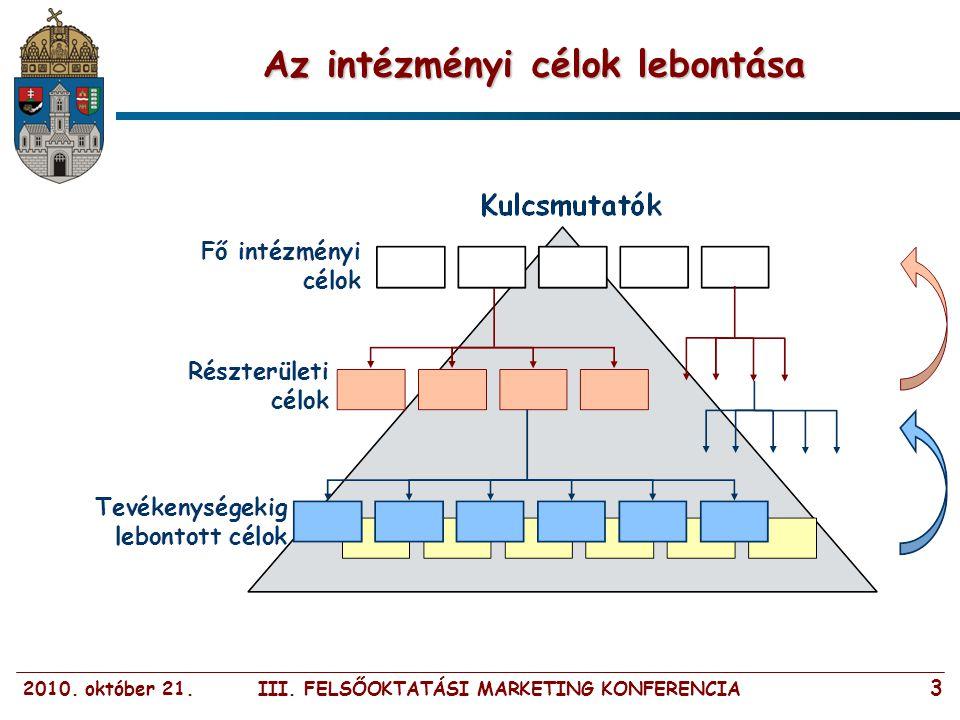 2010. október 21. III. FELSŐOKTATÁSI MARKETING KONFERENCIA 3 Az intézményi célok lebontása