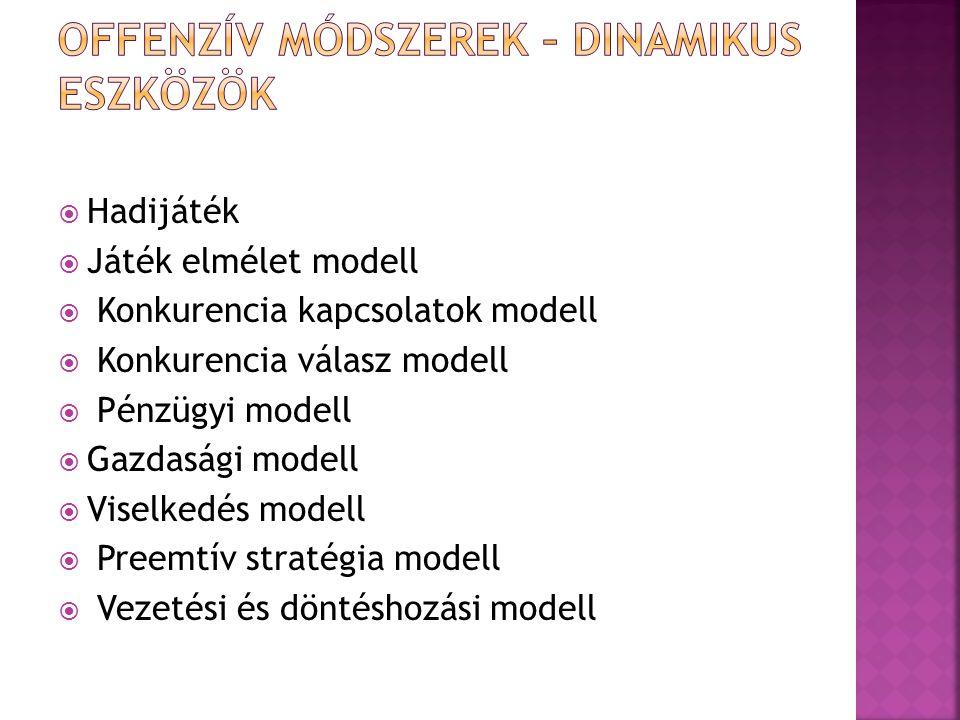  Hadijáték  Játék elmélet modell  Konkurencia kapcsolatok modell  Konkurencia válasz modell  Pénzügyi modell  Gazdasági modell  Viselkedés mode