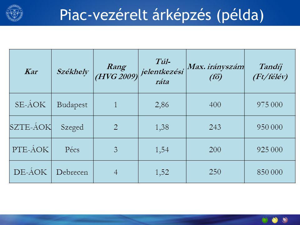 Piac-vezérelt árképzés (példa) KarSzékhely Rang (HVG 2009) Túl- jelentkezési ráta Max.
