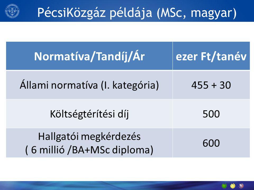 PécsiKözgáz példája (MSc, magyar) Normatíva/Tandíj/Árezer Ft/tanév Állami normatíva (I.