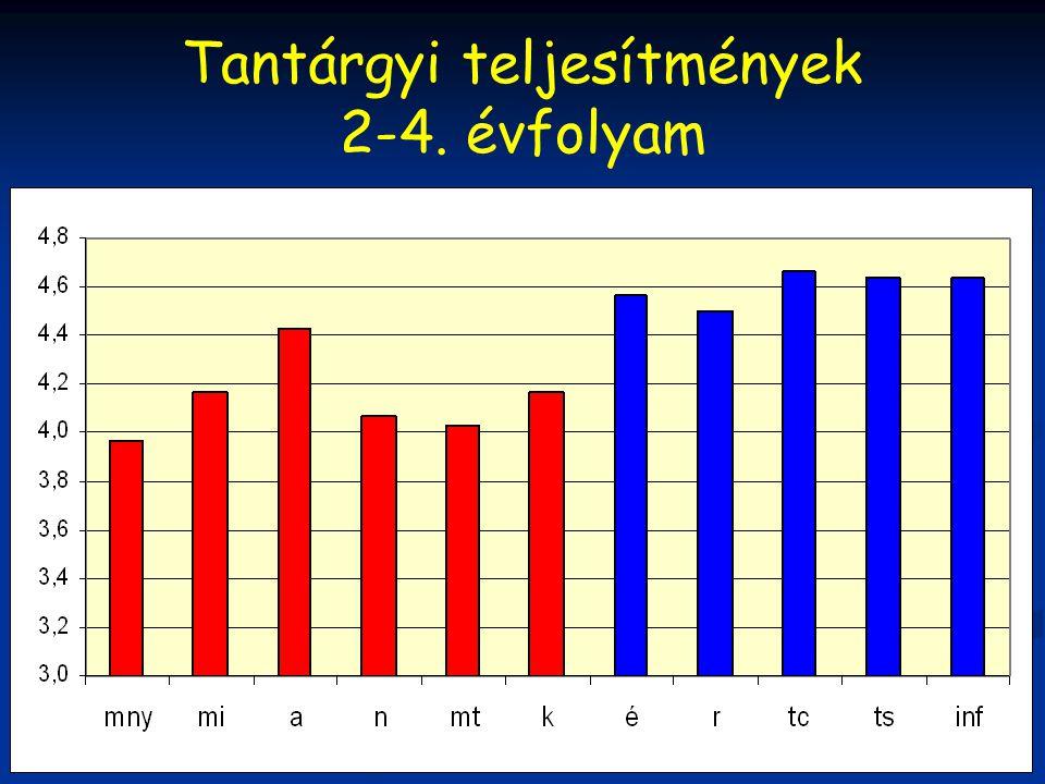 Tantárgyi teljesítmények 2-4. évfolyam