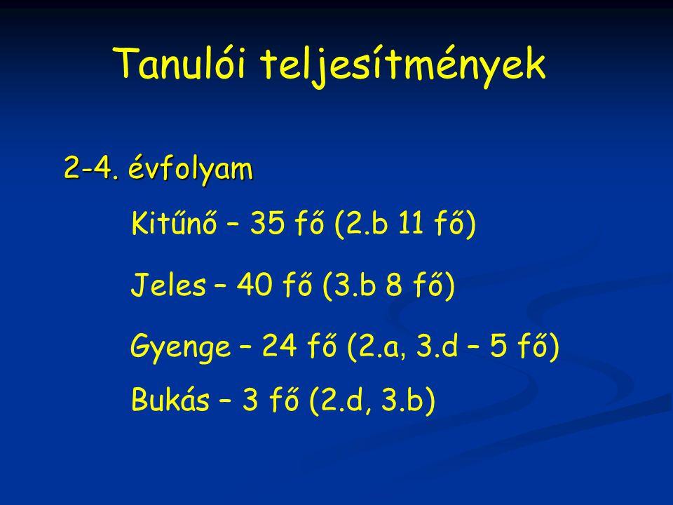 Tanulói teljesítmények 2-4. évfolyam Kitűnő – 35 fő (2.b 11 fő) Jeles – 40 fő (3.b 8 fő) Gyenge – 24 fő (2.a, 3.d – 5 fő) Bukás – 3 fő (2.d, 3.b)