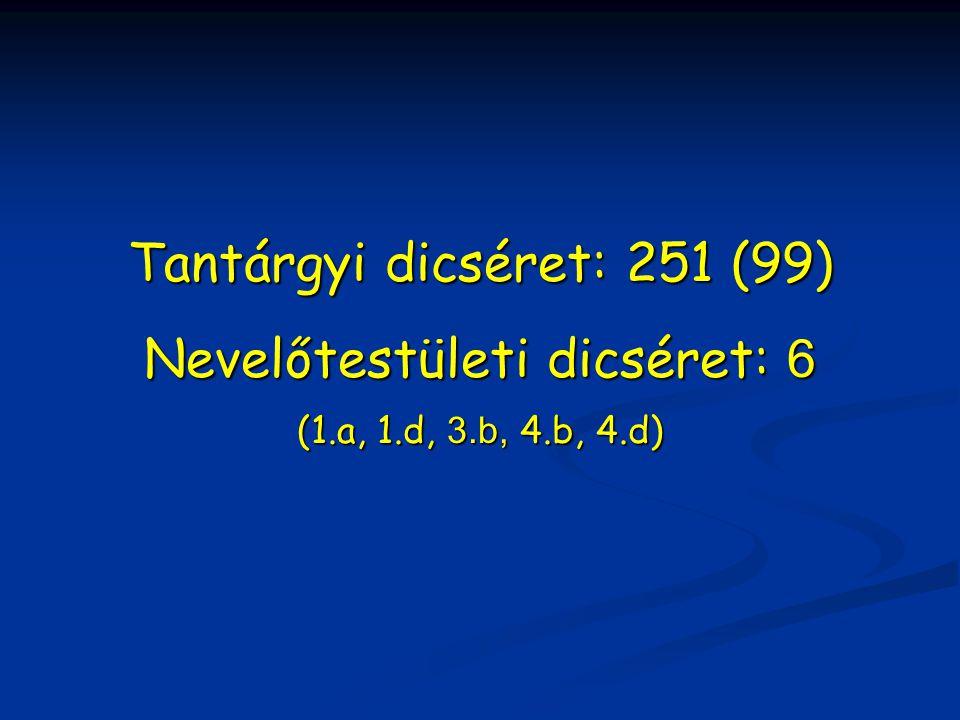 Tantárgyi dicséret: 251 (99) Nevelőtestületi dicséret: 6 (1.a, 1.d, 3.b, 4.b, 4.d)