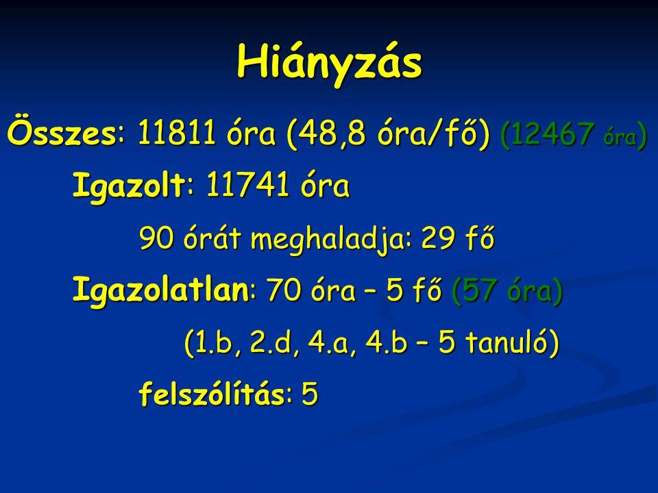 Hiányzás Összes: 11811 óra (48,8 óra/fő) (12467 óra ) Igazolt: 11741 óra Igazolt: 11741 óra 90 órát meghaladja: 29 fő Igazolatlan : 70 óra – 5 fő (57