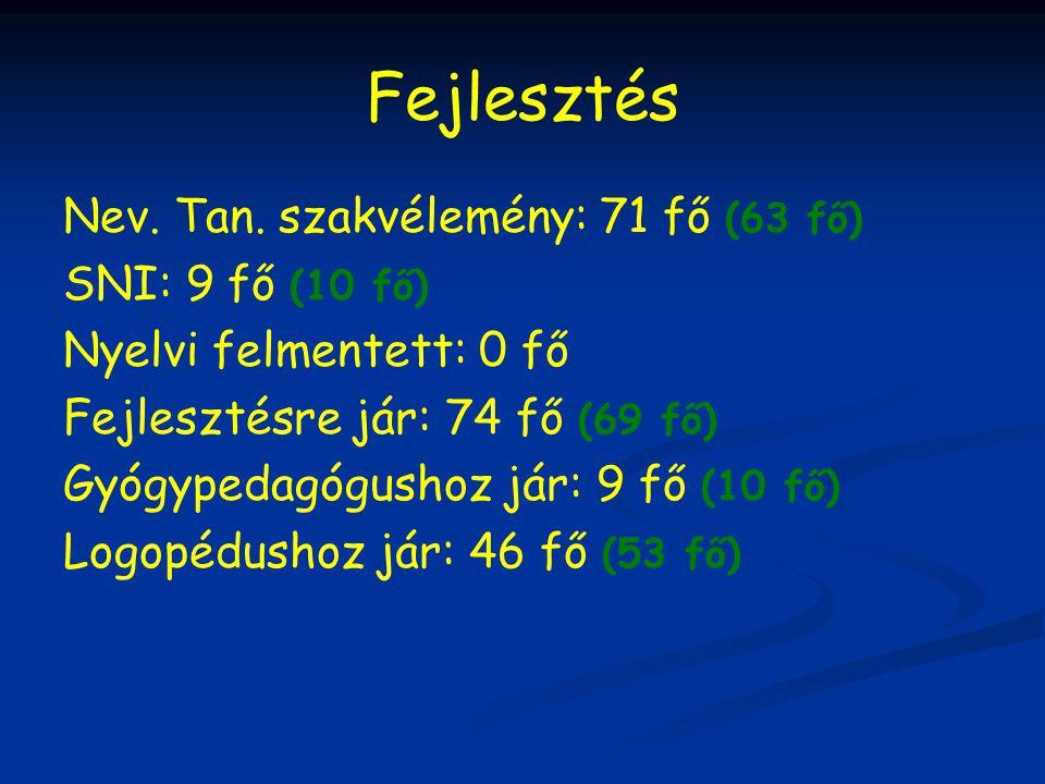 Fejlesztés Nev. Tan. szakvélemény: 71 fő (63 fő) SNI: 9 fő (10 fő) Nyelvi felmentett: 0 fő Fejlesztésre jár: 74 fő (69 fő) Gyógypedagógushoz jár: 9 fő