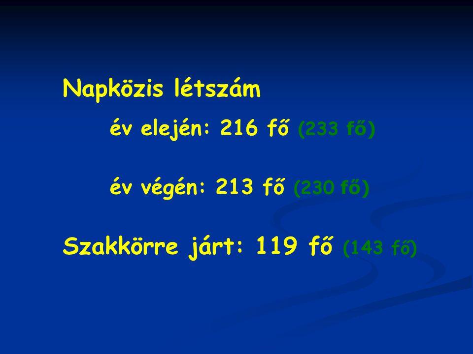 Napközis létszám év elején: 216 fő (233 fő) év végén: 213 fő (230 fő) Szakkörre járt: 119 fő (143 fő)