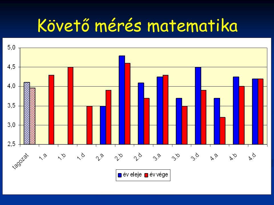 Követő mérés matematika