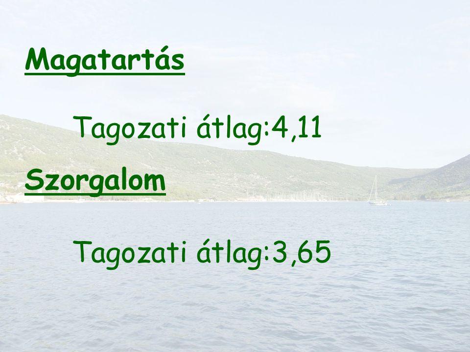 Magatartás Tagozati átlag:4,11 Szorgalom Tagozati átlag:3,65