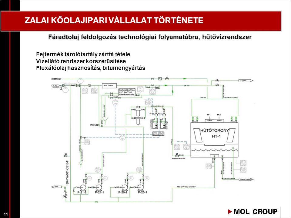 44 ZALAI KŐOLAJIPARI VÁLLALAT TÖRTÉNETE Fejtermék tárolótartály zárttá tétele Vízellátó rendszer korszerűsítése Fluxálóolaj hasznosítás, bitumengyártá