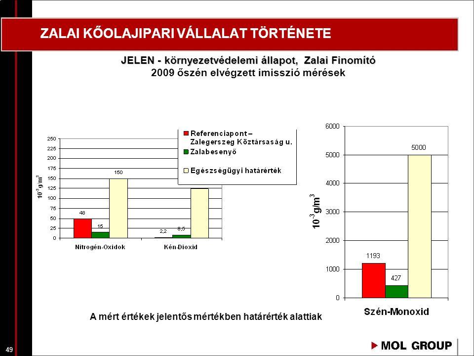 49 ZALAI KŐOLAJIPARI VÁLLALAT TÖRTÉNETE JELEN - környezetvédelemi állapot, Zalai Finomító 2009 őszén elvégzett imisszió mérések A mért értékek jelentő