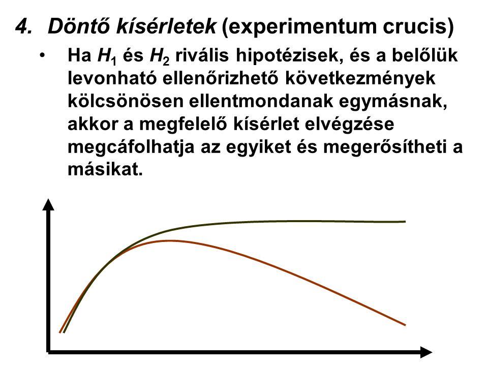 4.Döntő kísérletek (experimentum crucis) Ha H 1 és H 2 rivális hipotézisek, és a belőlük levonható ellenőrizhető következmények kölcsönösen ellentmondanak egymásnak, akkor a megfelelő kísérlet elvégzése megcáfolhatja az egyiket és megerősítheti a másikat.