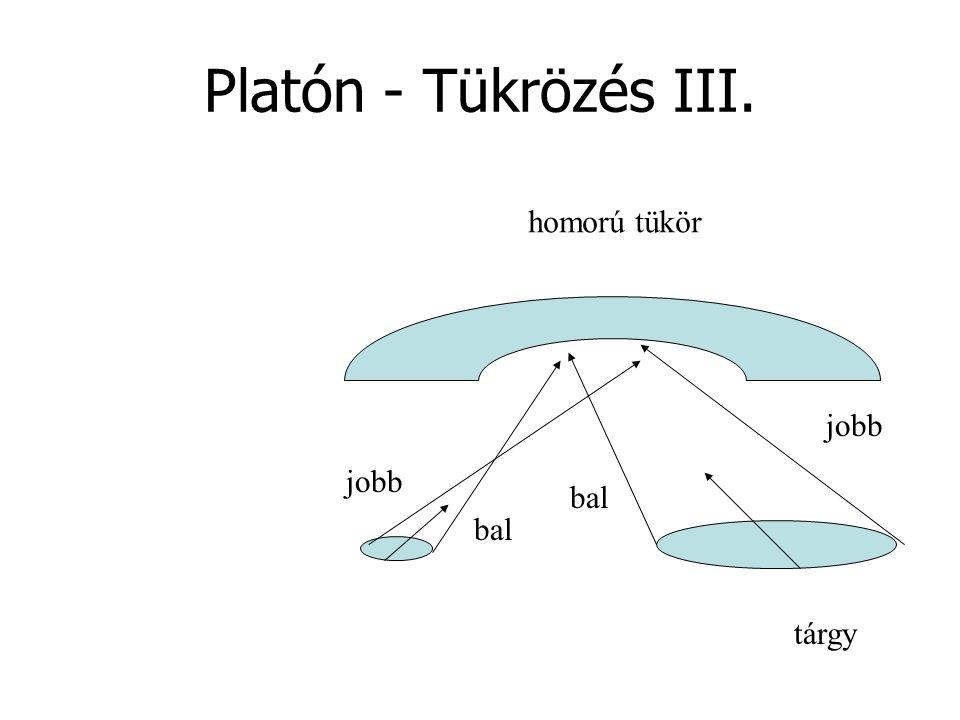 Platón - Tükrözés III. tárgy jobb bal jobb bal homorú tükör