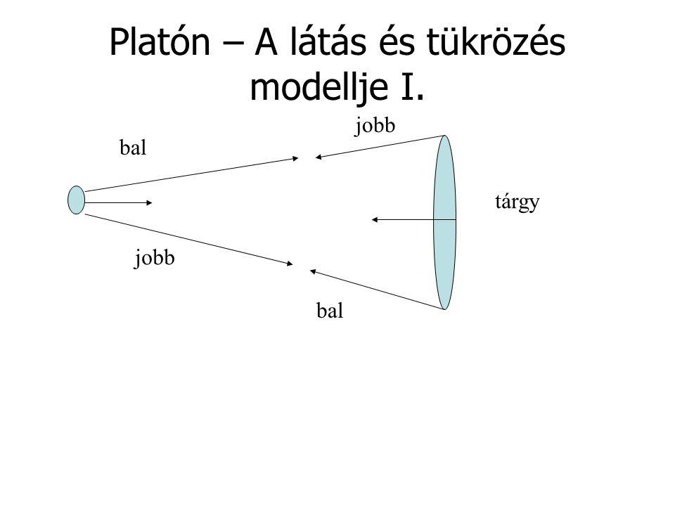 Platón – A látás és tükrözés modellje I. tárgy jobb bal jobb bal