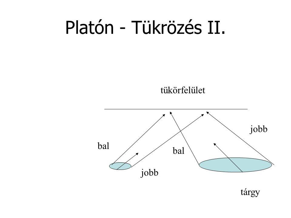 Platón - Tükrözés II. tárgy jobb bal jobb bal tükörfelület
