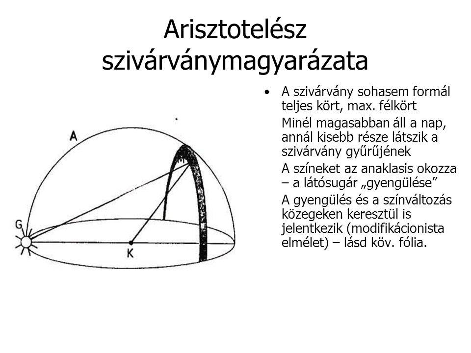 Arisztotelész szivárványmagyarázata A szivárvány sohasem formál teljes kört, max. félkört Minél magasabban áll a nap, annál kisebb része látszik a szi