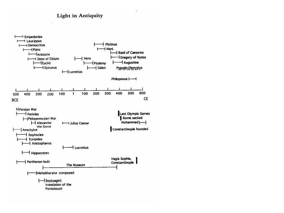 """2.1.1 Látósugár és geometriai optika Általános látásmagyarázat Egyenes vonalú terjedés Diszkrét sugarak (Euklidész) vagy homogén látókúp (Ptolemaiosz) Az ókortól """"megoldott része az optikának, de –Nem foglalkozik a látás fiziológiájával –Nem vizsgálja a szem felépítését –""""indifferens a sugarak irányát illetően –Nincs közvetlen távolságpercepció"""