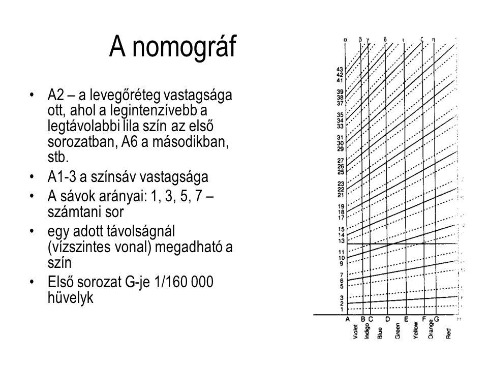 A nomográf A2 – a levegőréteg vastagsága ott, ahol a legintenzívebb a legtávolabbi lila szín az első sorozatban, A6 a másodikban, stb. A1-3 a színsáv