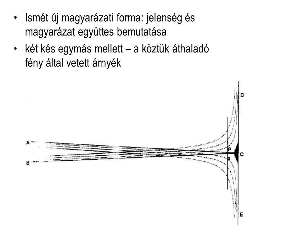 Ismét új magyarázati forma: jelenség és magyarázat együttes bemutatása két kés egymás mellett – a köztük áthaladó fény által vetett árnyék