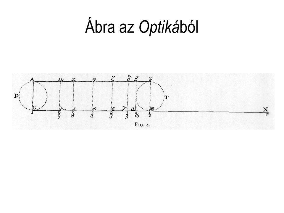 Ábra az Optiká ból