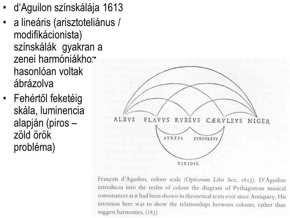 d'Aguilon színskálája 1613 a lineáris (arisztoteliánus / modifikácionista) színskálák gyakran a zenei harmóniákhoz hasonlóan voltak ábrázolva Fehértől feketéig skála, luminencia alapján (piros – zöld örök probléma)
