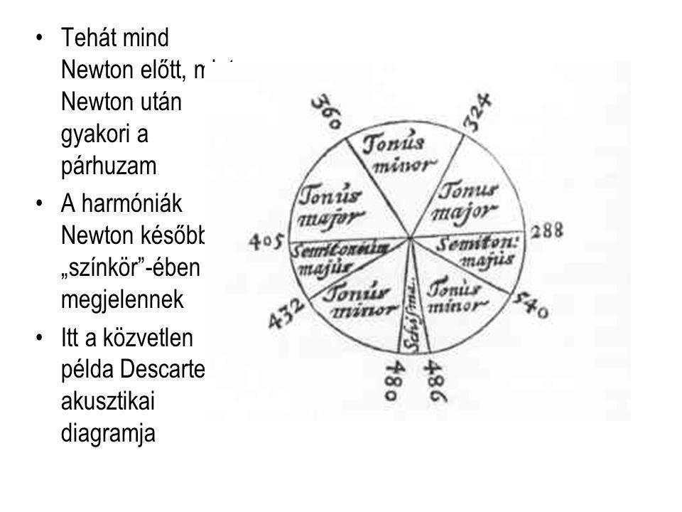 """Tehát mind Newton előtt, mint Newton után gyakori a párhuzam A harmóniák Newton későbbi """"színkör -ében is megjelennek Itt a közvetlen példa Descartes akusztikai diagramja"""