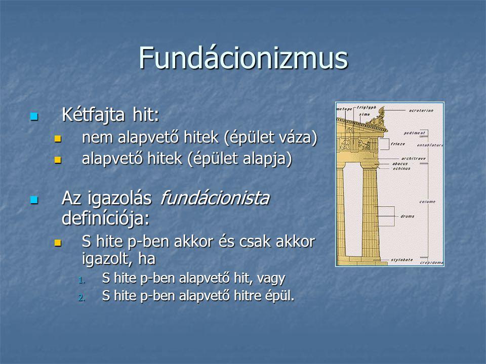 Fundácionizmus Kétfajta hit: Kétfajta hit: nem alapvető hitek (épület váza) nem alapvető hitek (épület váza) alapvető hitek (épület alapja) alapvető h