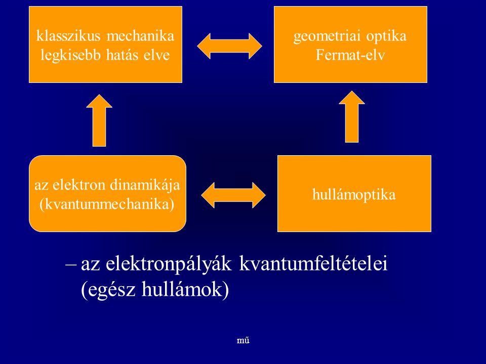mű –az elektronpályák kvantumfeltételei (egész hullámok) klasszikus mechanika legkisebb hatás elve geometriai optika Fermat-elv hullámoptika az elektr