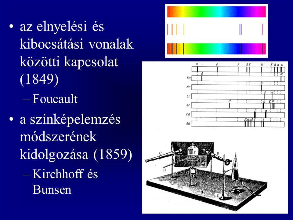 mű –az elektronpályák kvantumfeltételei (egész hullámok) klasszikus mechanika legkisebb hatás elve geometriai optika Fermat-elv hullámoptika az elektron dinamikája (kvantummechanika)